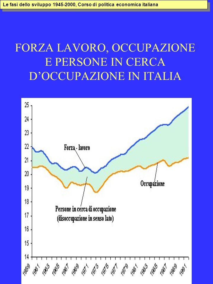FORZA LAVORO, OCCUPAZIONE E PERSONE IN CERCA D'OCCUPAZIONE IN ITALIA