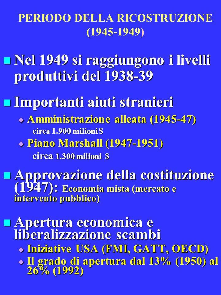 PERIODO DELLA RICOSTRUZIONE (1945-1949)