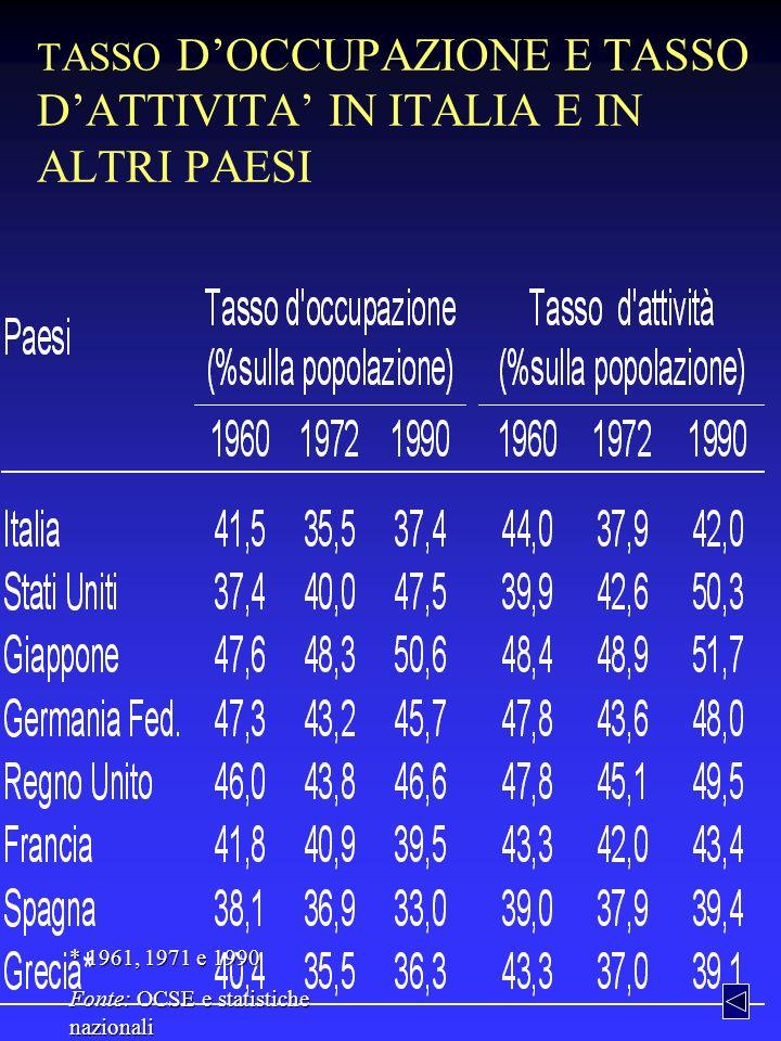 TASSO D'OCCUPAZIONE E TASSO D'ATTIVITA' IN ITALIA E IN ALTRI PAESI
