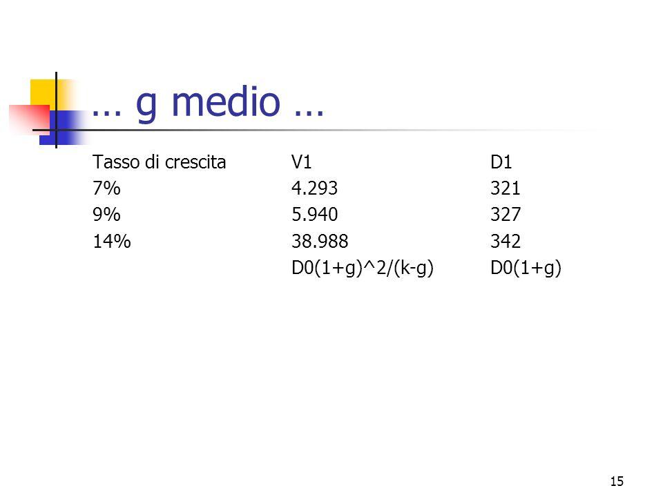 … g medio … Tasso di crescita V1 D1 7% 4.293 321 9% 5.940 327