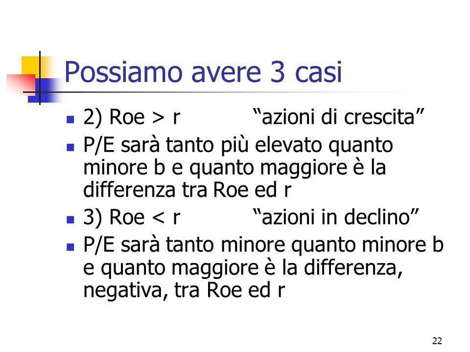 Possiamo avere 3 casi 2) Roe > r azioni di crescita