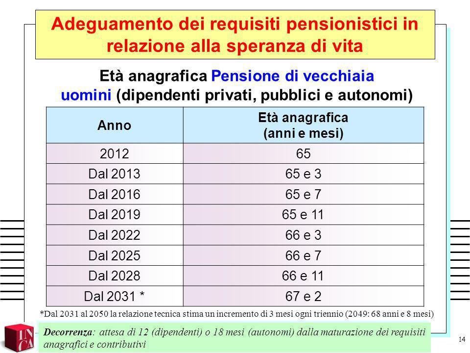 Adeguamento dei requisiti pensionistici in relazione alla speranza di vita