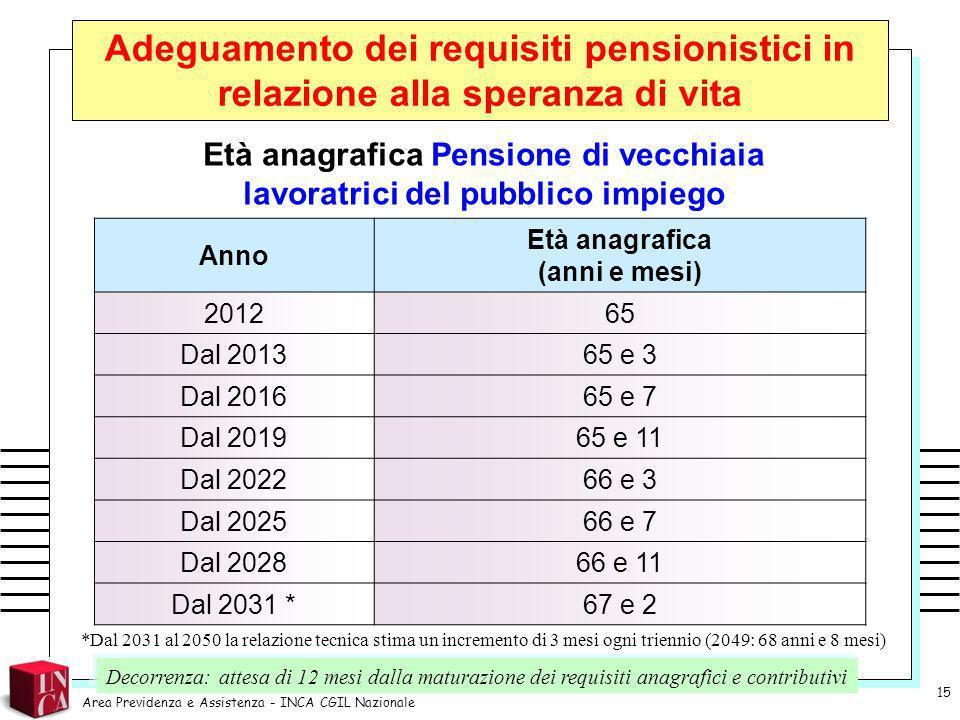 Età anagrafica Pensione di vecchiaia lavoratrici del pubblico impiego