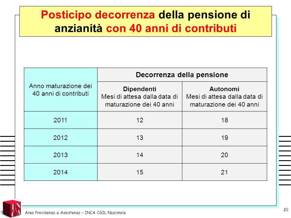 Decorrenza della pensione