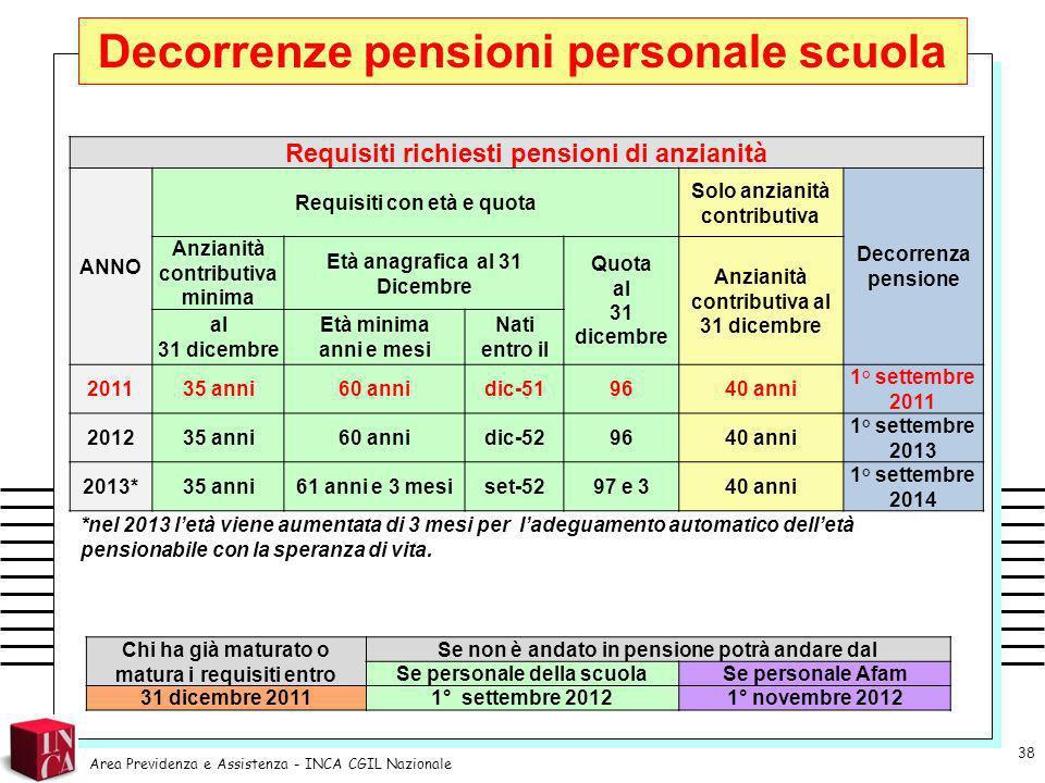 Decorrenze pensioni personale scuola