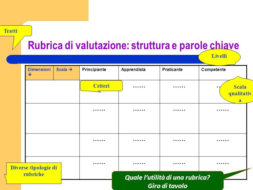 Rubrica di valutazione: struttura e parole chiave