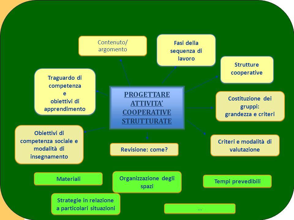 PROGETTARE ATTIVITA' PROGETTARE ATTIVITA' COOPERATIVE COOPERATIVE