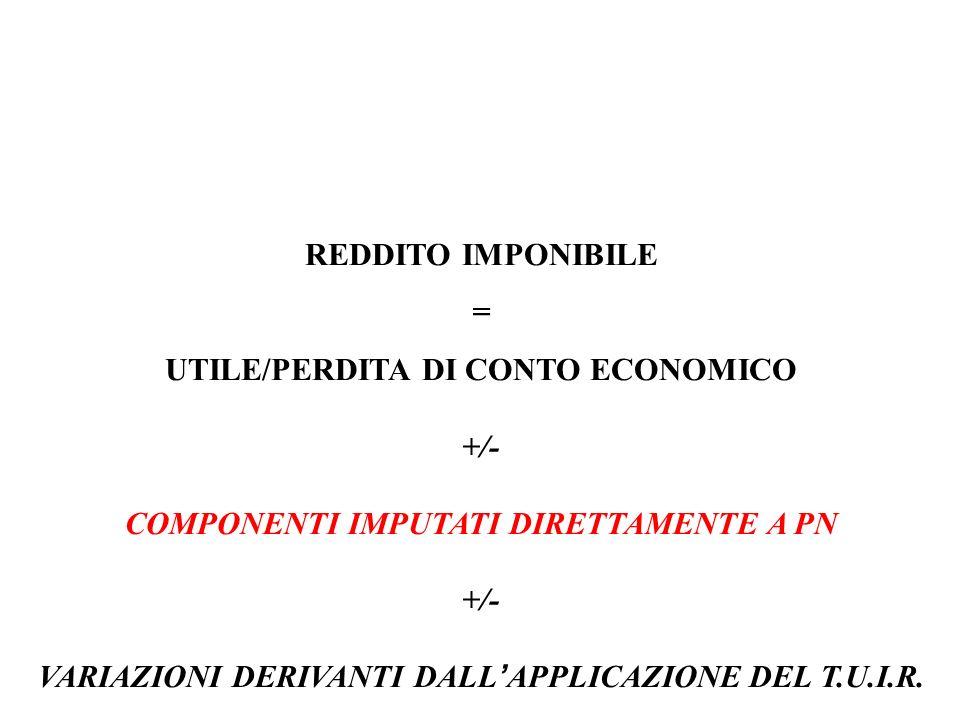 UTILE/PERDITA DI CONTO ECONOMICO +/-
