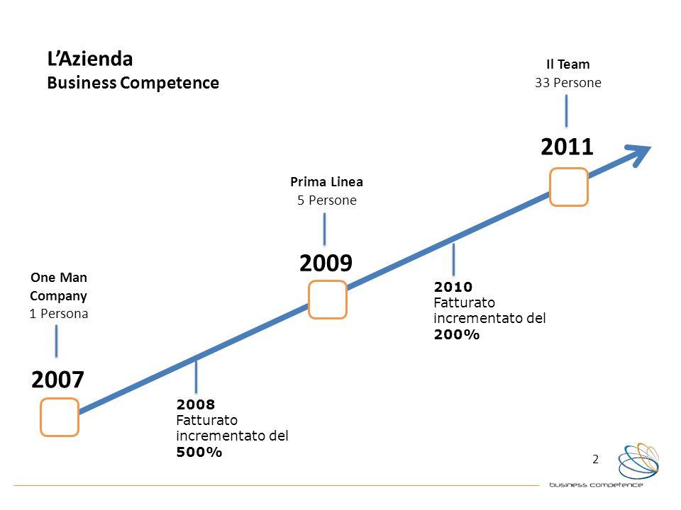 2011 2009 2007 L'Azienda Business Competence Il Team 33 Persone