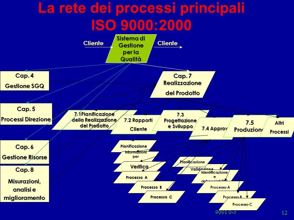 La rete dei processi principali ISO 9000:2000