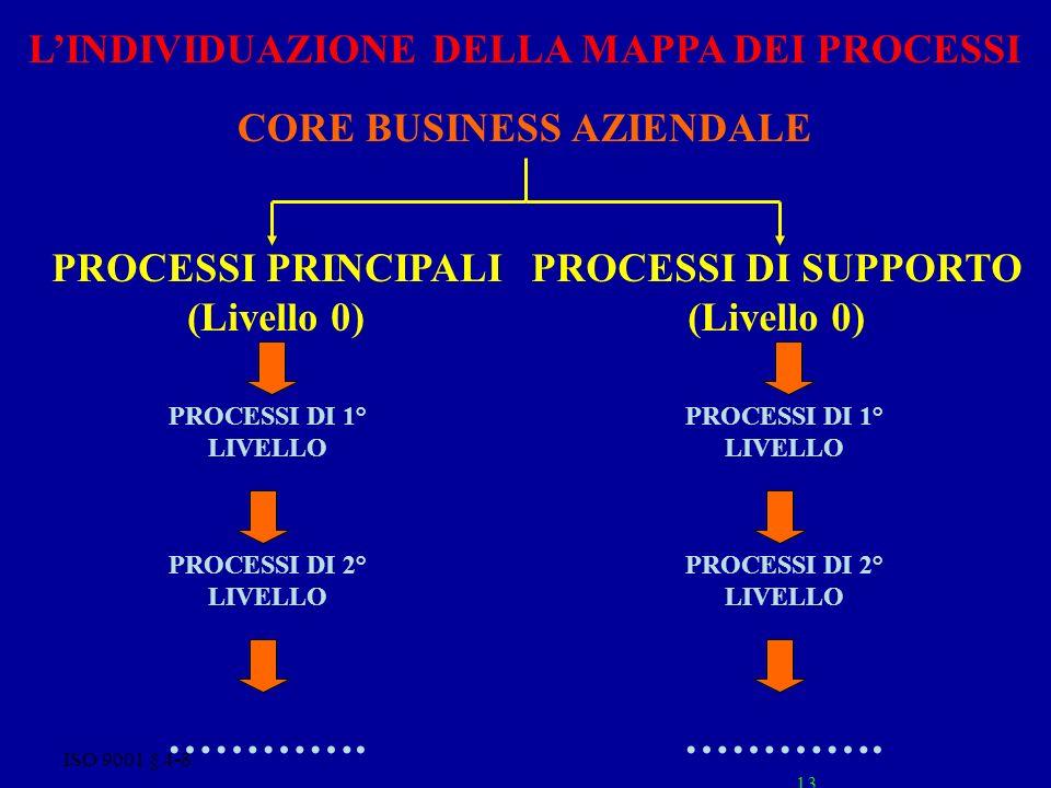 CORE BUSINESS AZIENDALE