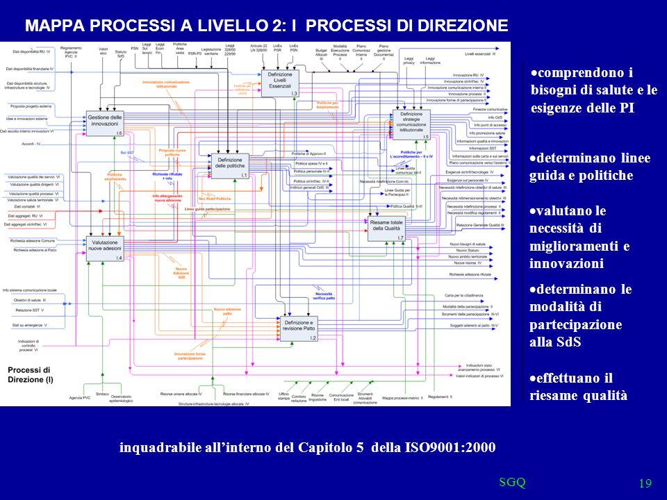 MAPPA PROCESSI A LIVELLO 2: I PROCESSI DI DIREZIONE