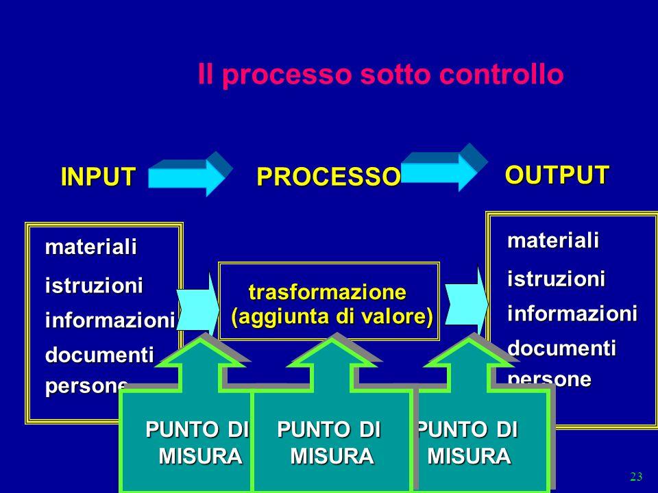 Il processo sotto controllo