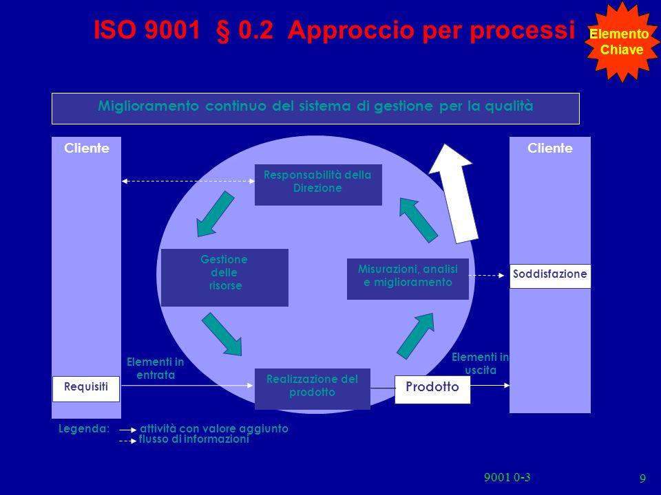 ISO 9001 § 0.2 Approccio per processi