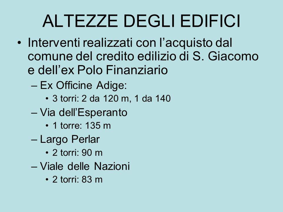 ALTEZZE DEGLI EDIFICI Interventi realizzati con l'acquisto dal comune del credito edilizio di S. Giacomo e dell'ex Polo Finanziario.