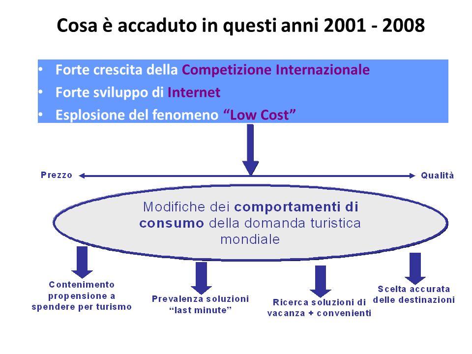 Cosa è accaduto in questi anni 2001 - 2008