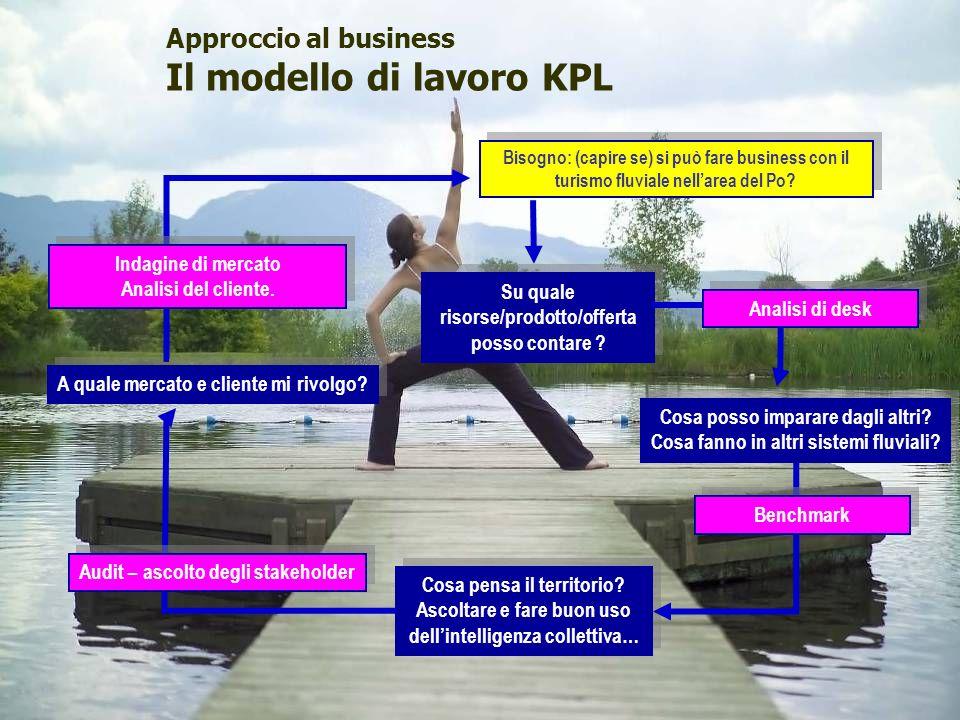 Approccio al business Il modello di lavoro KPL