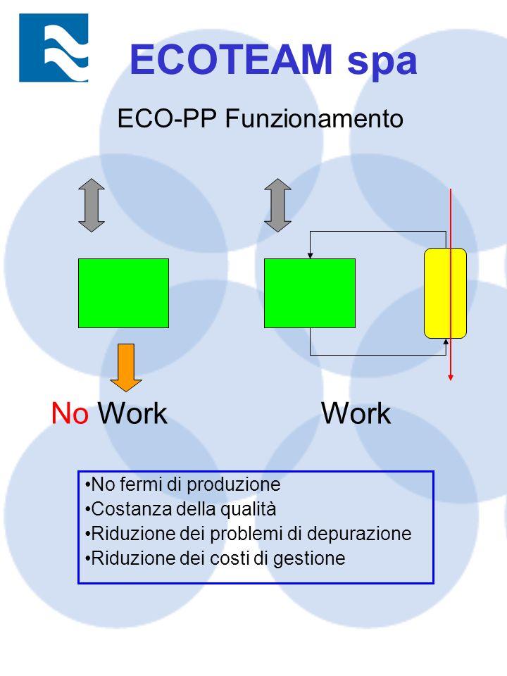 ECOTEAM spa No Work Work ECO-PP Funzionamento No fermi di produzione