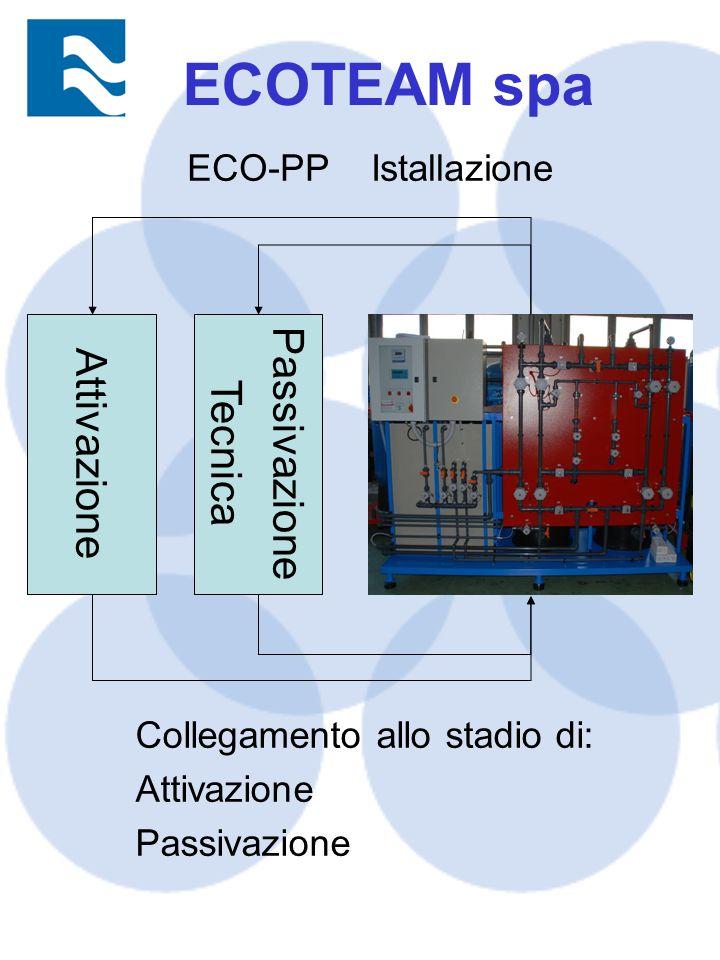 ECOTEAM spa Passivazione Attivazione Tecnica ECO-PP Istallazione
