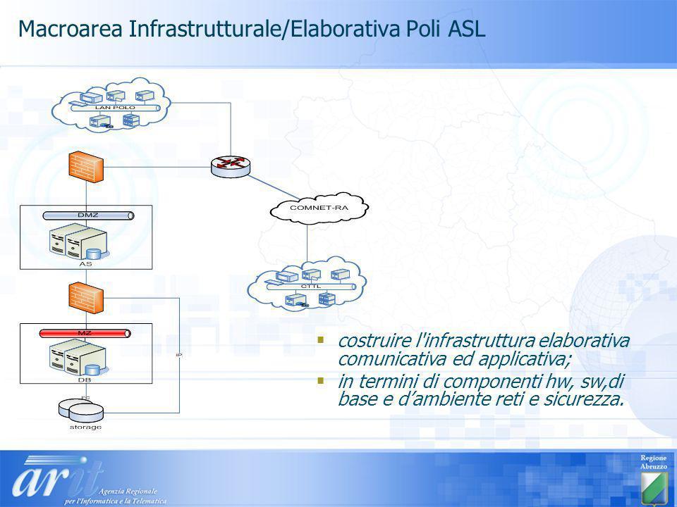 Macroarea Infrastrutturale/Elaborativa Poli ASL
