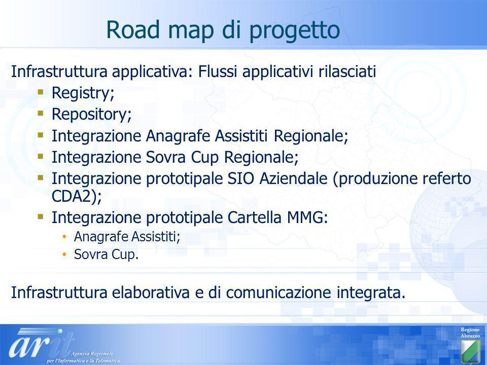Road map di progetto Infrastruttura applicativa: Flussi applicativi rilasciati. Registry; Repository;