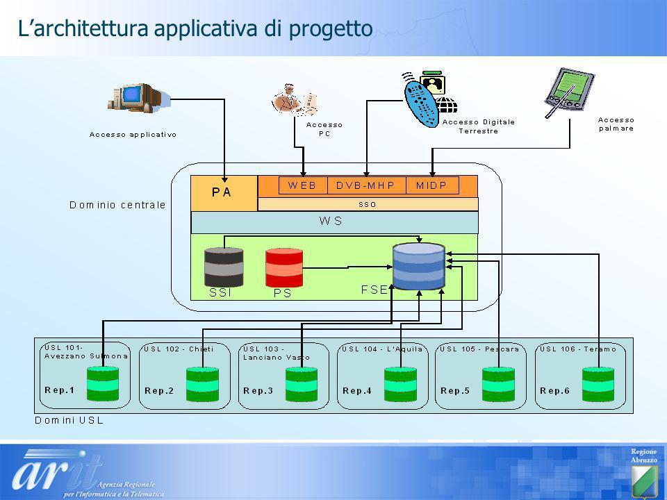 L'architettura applicativa di progetto