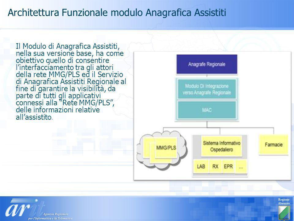 Architettura Funzionale modulo Anagrafica Assistiti