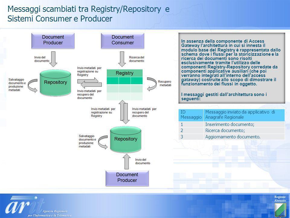 Messaggi scambiati tra Registry/Repository e Sistemi Consumer e Producer