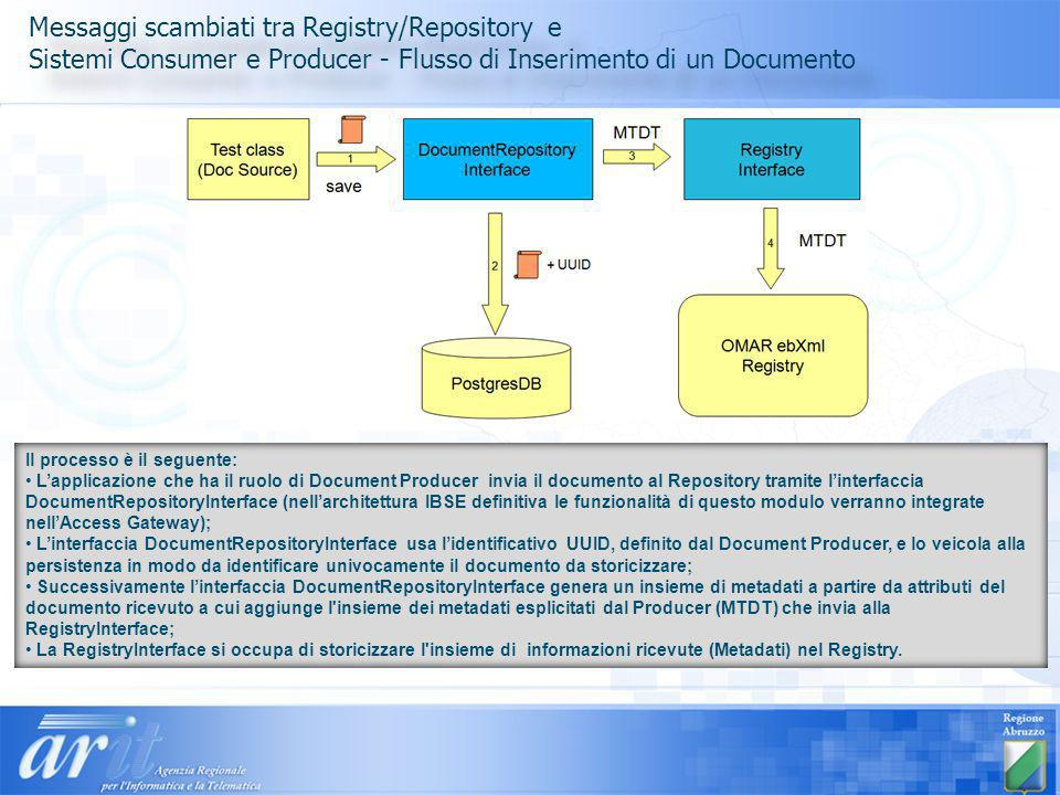 Messaggi scambiati tra Registry/Repository e