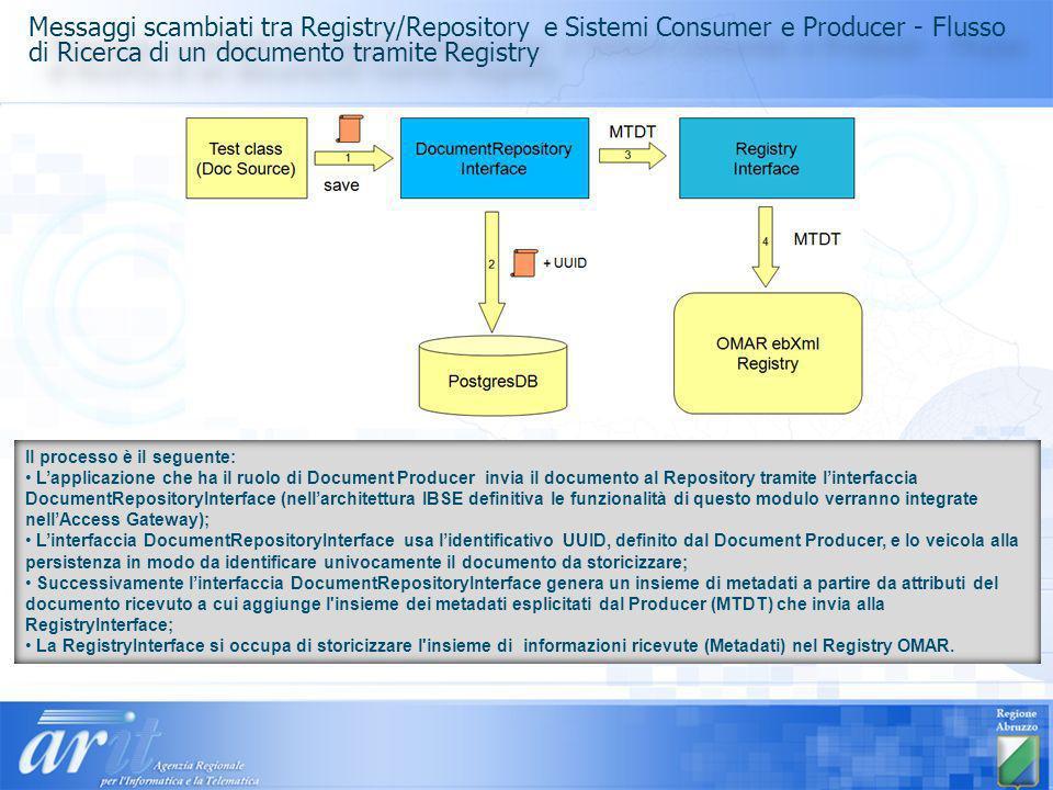Messaggi scambiati tra Registry/Repository e Sistemi Consumer e Producer - Flusso di Ricerca di un documento tramite Registry
