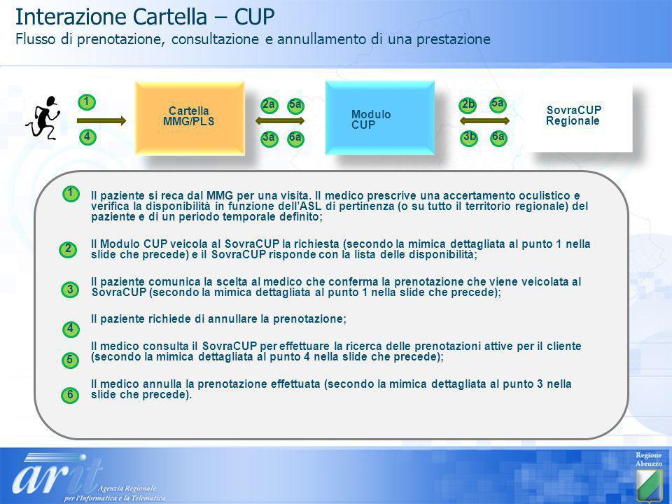 Interazione Cartella – CUP