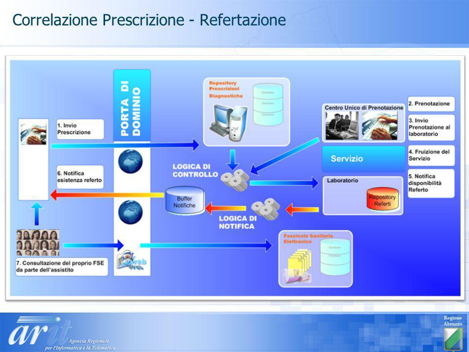 Correlazione Prescrizione - Refertazione