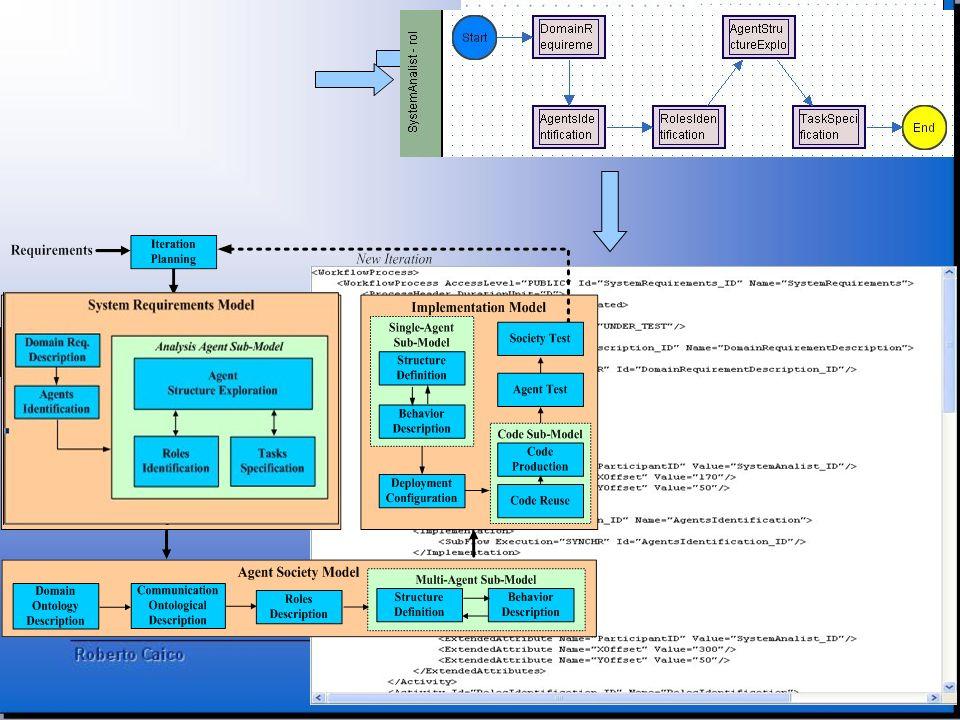 Domain Req. Description Inserire processi xpdl e come ultima il linguaggio xpdl