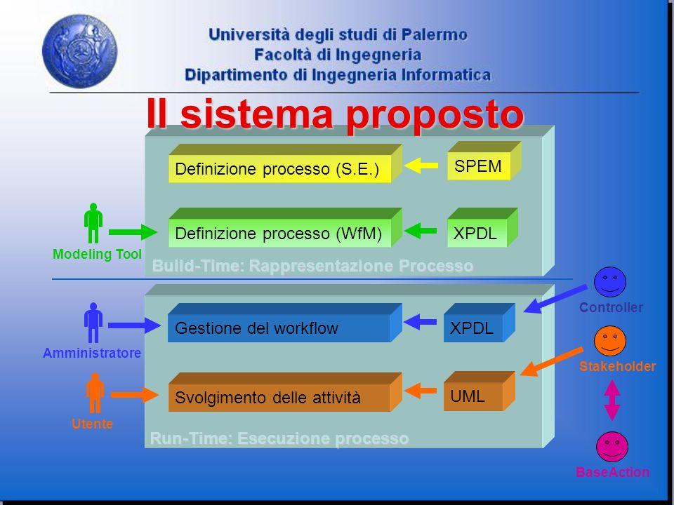 Il sistema proposto Build-Time: Rappresentazione Processo