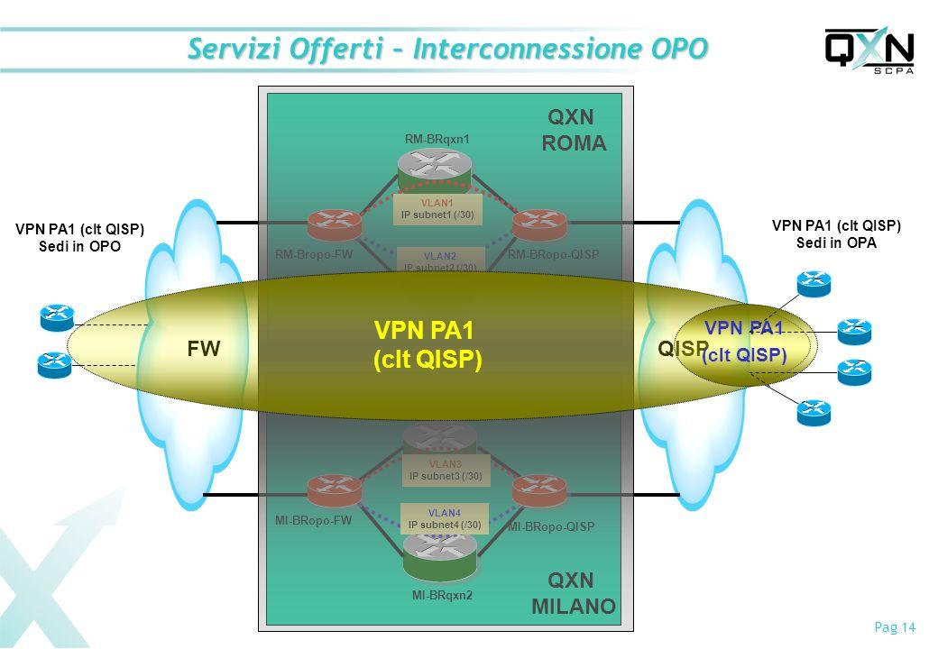 Servizi Offerti – Interconnessione OPO