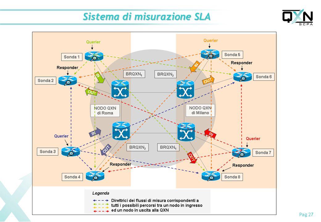 Sistema di misurazione SLA