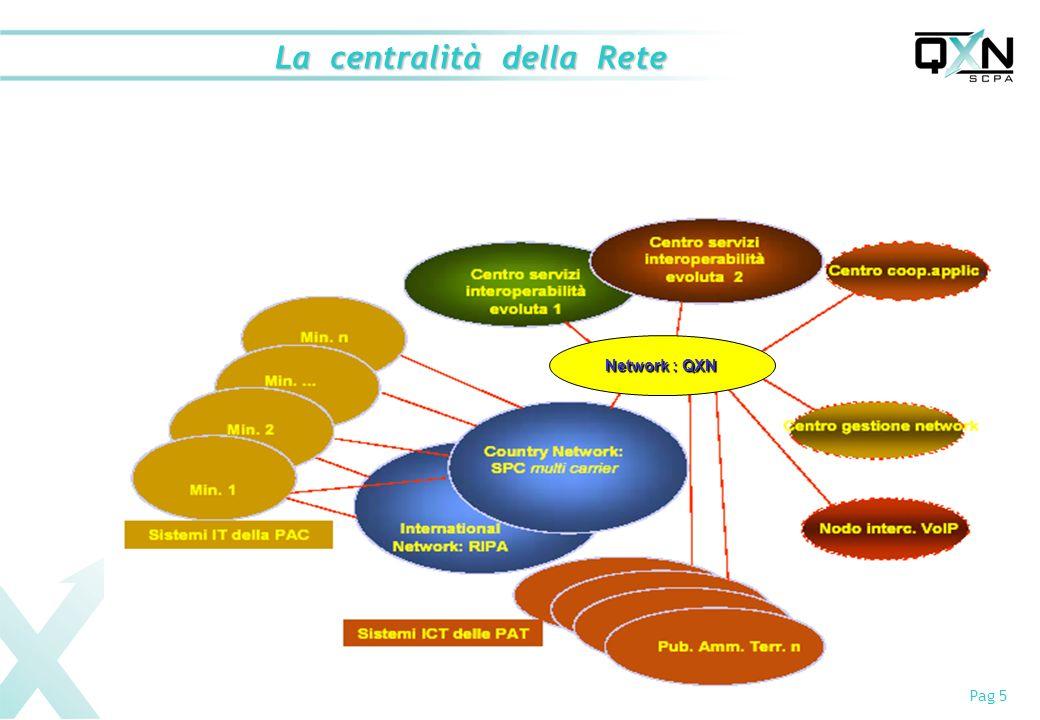 La centralità della Rete