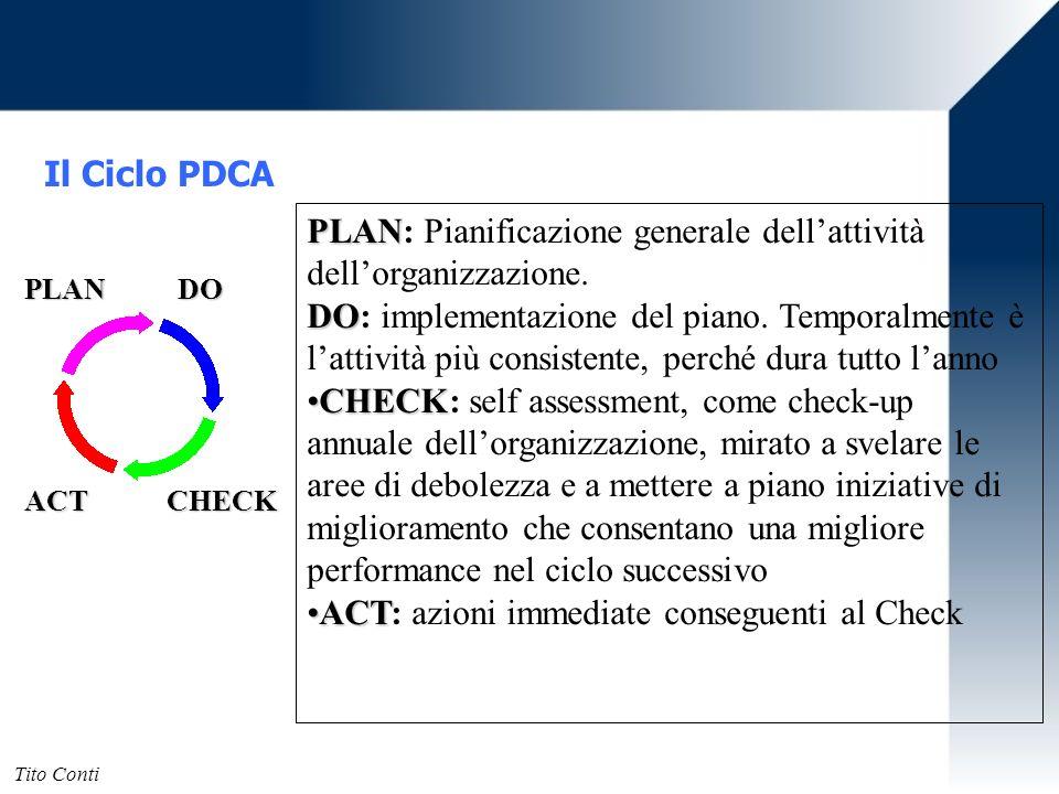 PLAN: Pianificazione generale dell'attività dell'organizzazione.