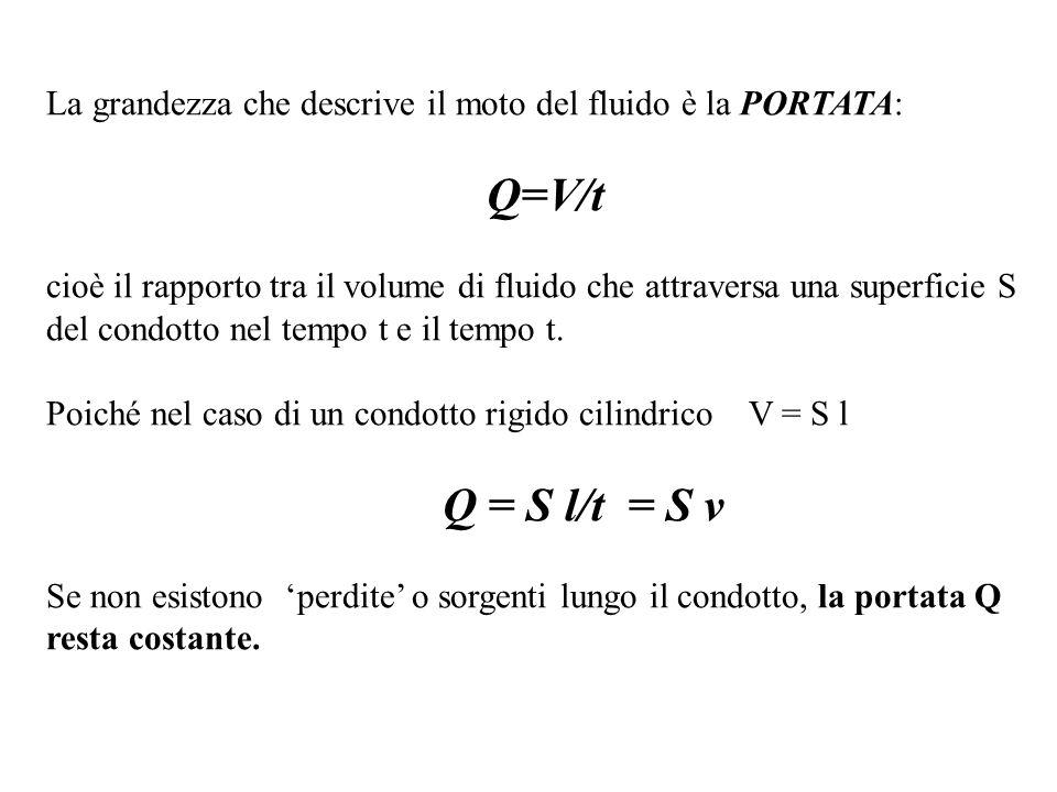 La grandezza che descrive il moto del fluido è la PORTATA: