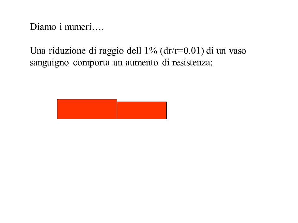 Diamo i numeri…. Una riduzione di raggio dell 1% (dr/r=0.01) di un vaso.