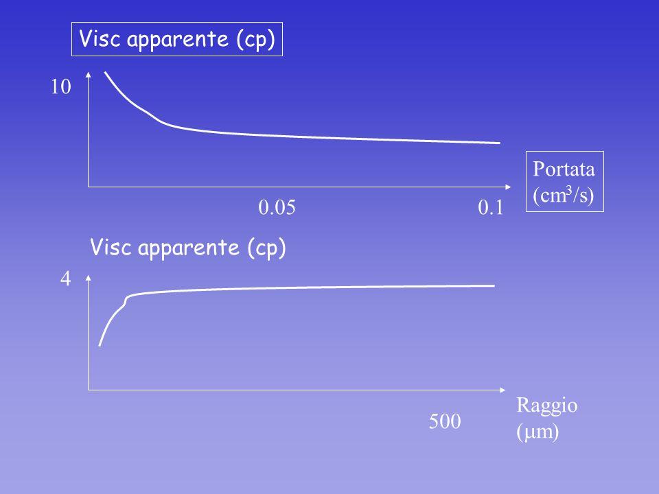 Visc apparente (cp) 10 Portata (cm3/s) 0.05 0.1 Visc apparente (cp) 4 Raggio (mm) 500