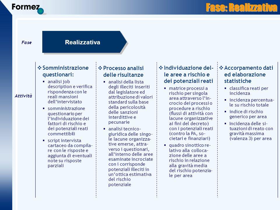 Fase: Realizzativa Realizzativa Somministrazione questionari: