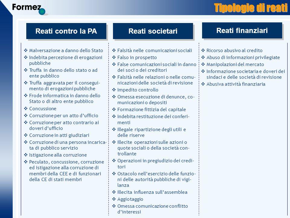 Tipologie di reati Reati contro la PA Reati societari Reati finanziari