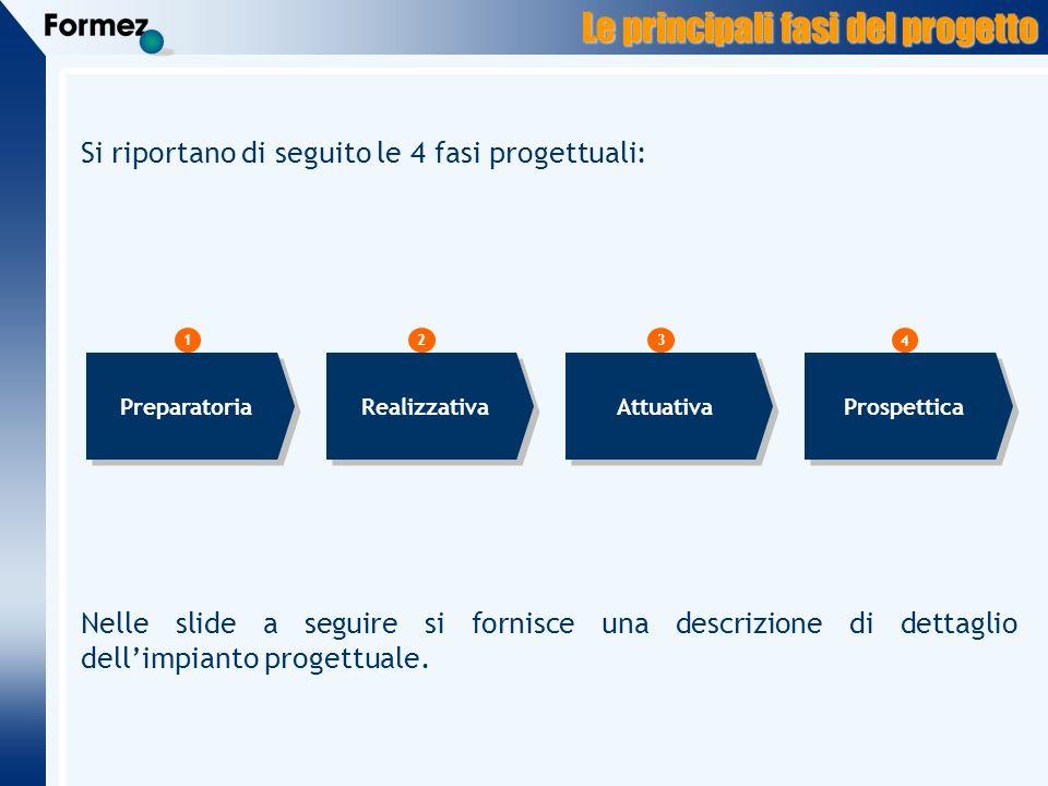 Le principali fasi del progetto