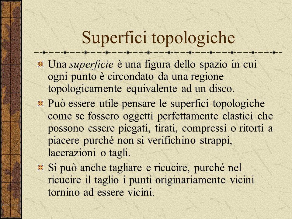Superfici topologiche