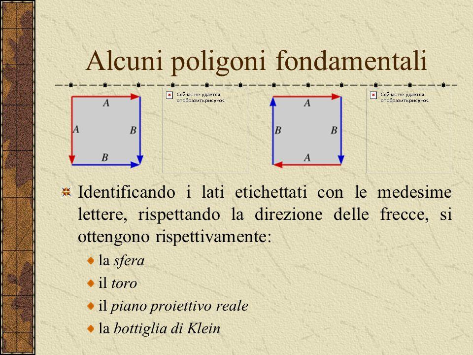 Alcuni poligoni fondamentali