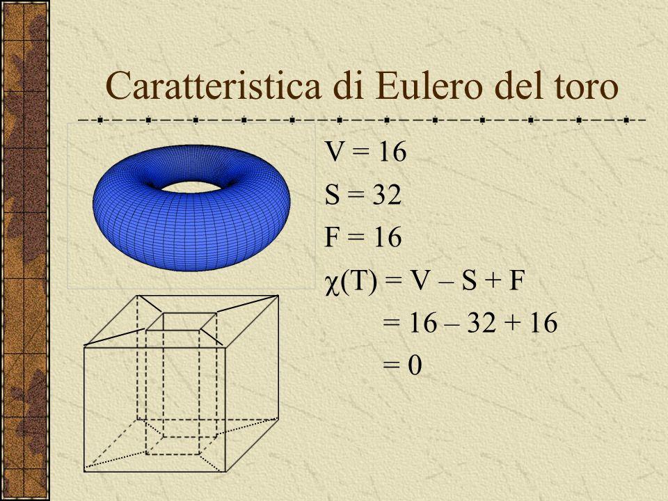 Caratteristica di Eulero del toro