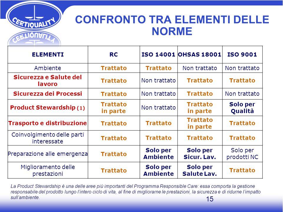 CONFRONTO TRA ELEMENTI DELLE NORME
