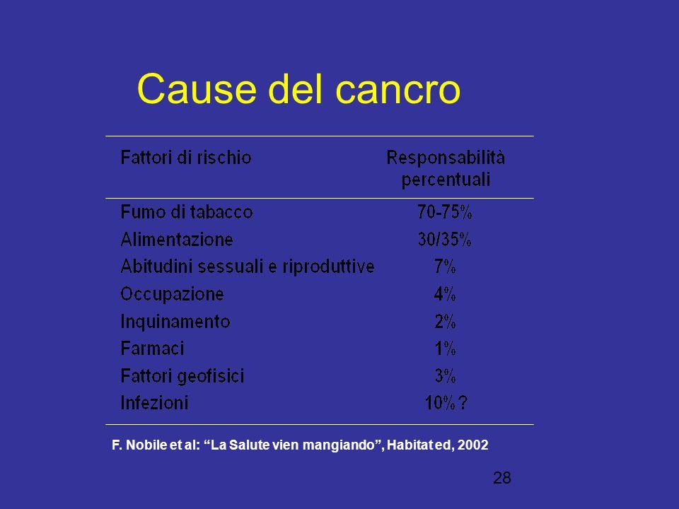 Cause del cancro F. Nobile et al: La Salute vien mangiando , Habitat ed, 2002