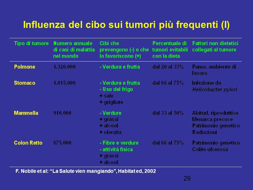 Influenza del cibo sui tumori più frequenti (I)